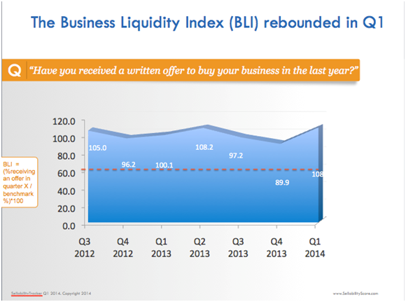 Business Liquidity Index