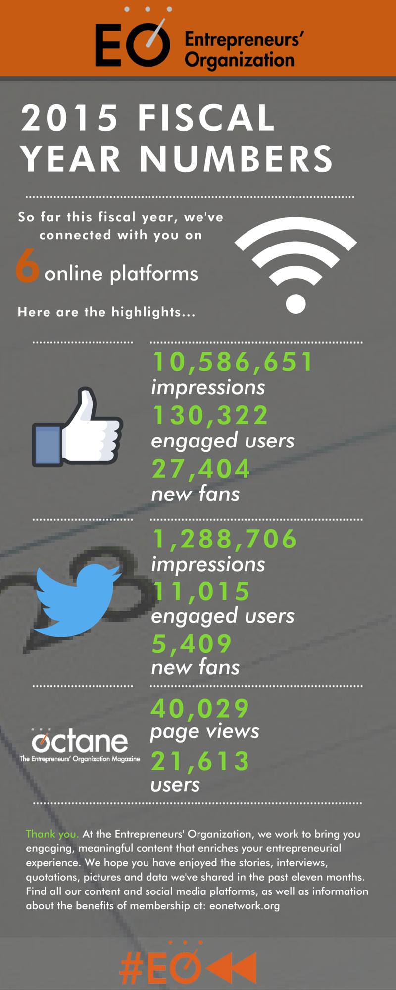 2015 social media metrics infographic